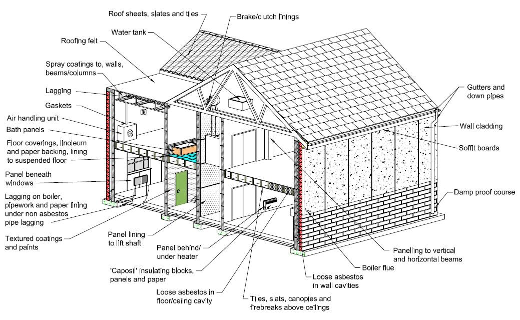 Asbestos Self Sampling Kits | Asbestos Blog - by Bradley Environmental